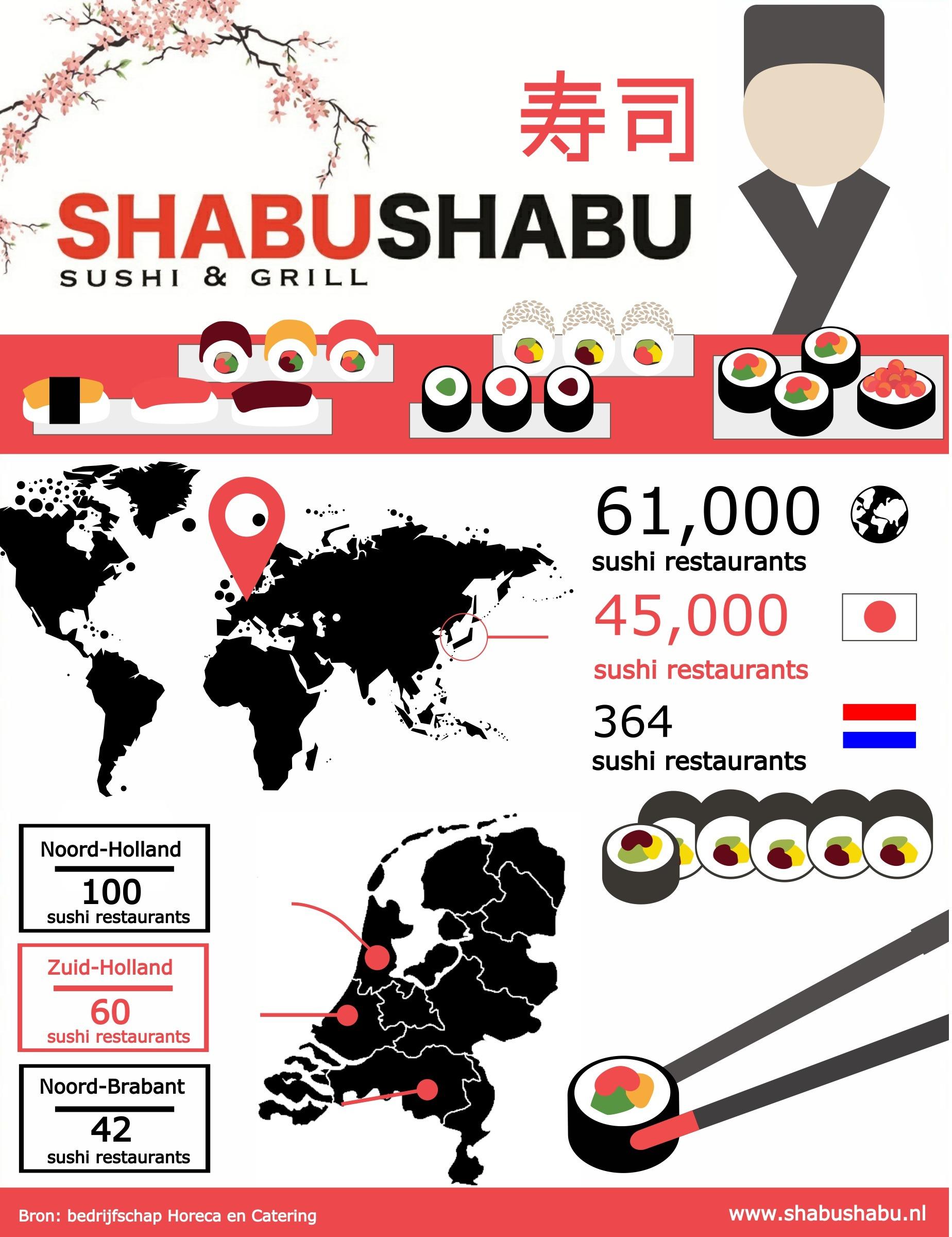 Het aantal restaurants in beeld